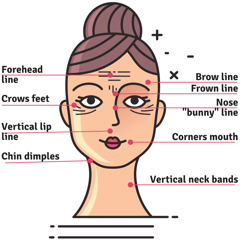 Four Botox Facts that can help you